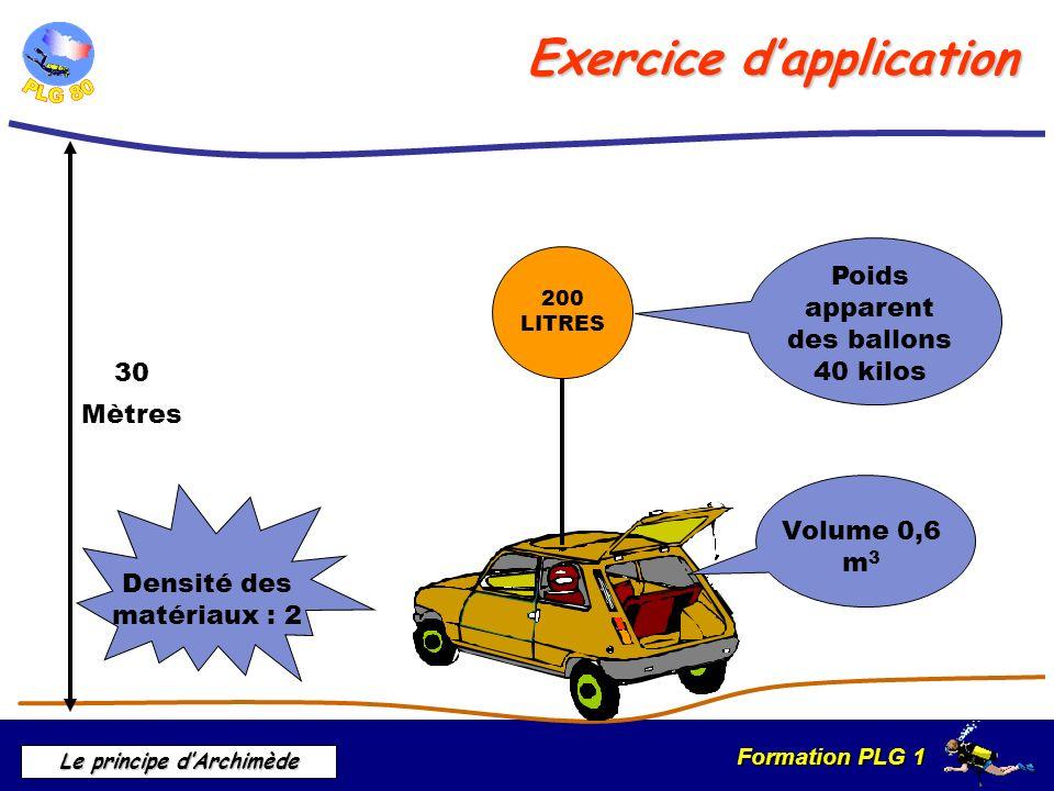Formation PLG 1 Le principe dArchimède 200 LITRES 30 Mètres Poids apparent des ballons 40 kilos Volume 0,6 m 3 Densité des matériaux : 2 Exercice dapp