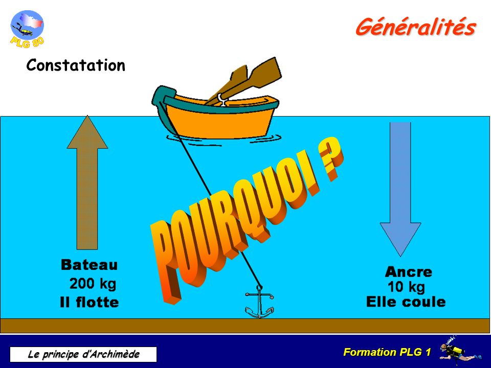 Formation PLG 1 Le principe dArchimède Généralités Constatation