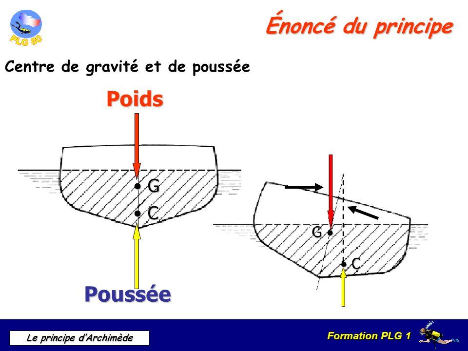 Formation PLG 1 Le principe dArchimède Énoncé du principe Centre de gravité et de poussée G C Poids Poussée