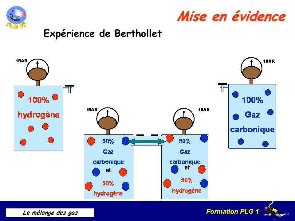 Formation PLG 1 Le mélange des gaz Loi de Dalton Énoncé A température donnée, la pression totale d un mélange de gaz est égale à la somme des pressions qu aurait chacun des gaz s il occupait seul le volume total.
