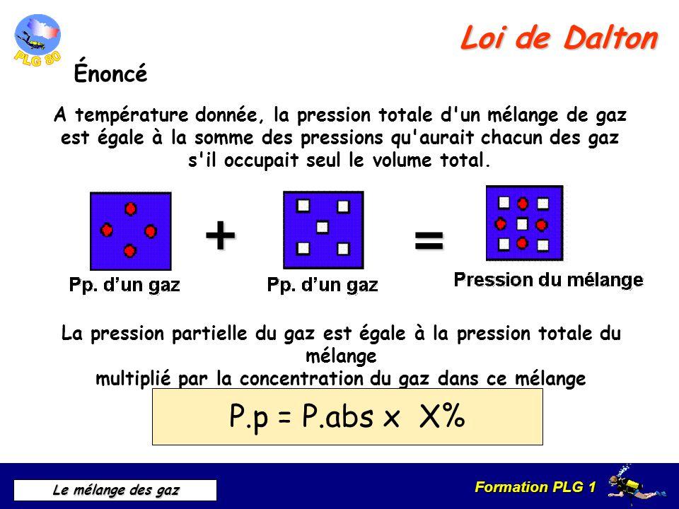Formation PLG 1 Le mélange des gaz Loi de Dalton Application sur lair AIR 80% dazote 20% doxygène P.p = P.abs x X% Pression absolue 0,2 b + 0,8 b = 1 bar Pp.