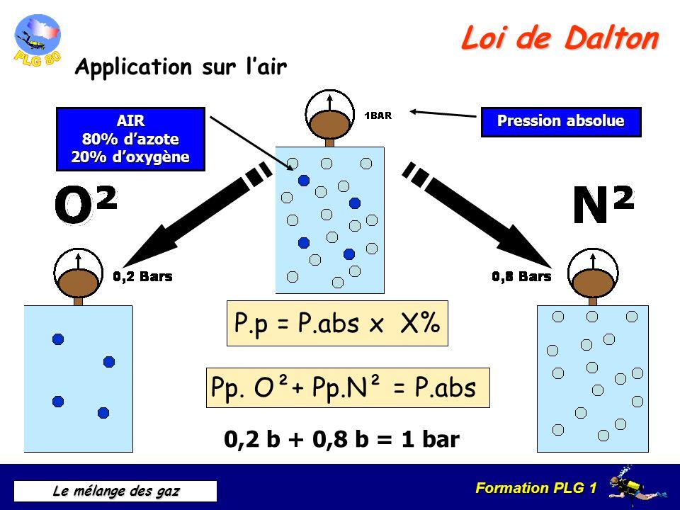Formation PLG 1 Le mélange des gaz Application en plongée Généralité P.p = P.abs x X% Pp augmente P.p = P.atm + P.