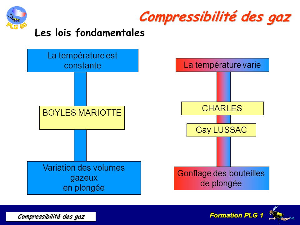 Formation PLG 1 Compressibilité des gaz Compressibilité des gaz Les lois fondamentales La température est constante BOYLES MARIOTTE Variation des volu
