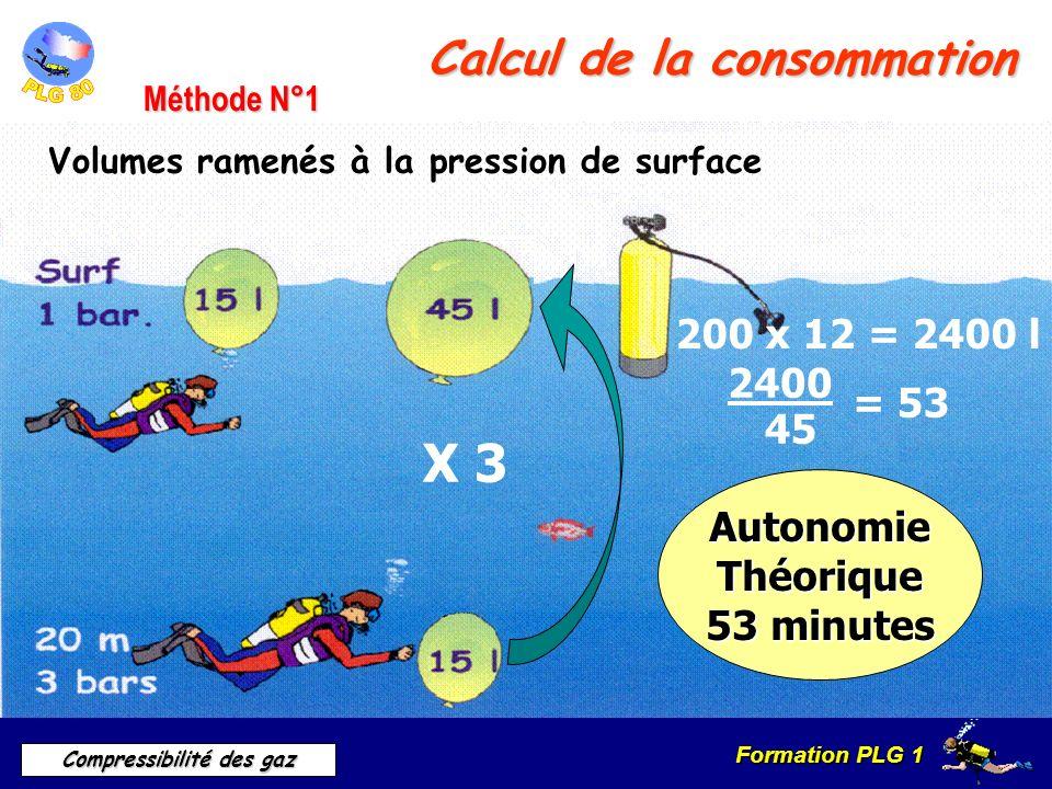 Formation PLG 1 Compressibilité des gaz Calcul de la consommation Volumes ramenés à la pression de surface Méthode N°1 X 3 200 x 12 = 2400 l 2400 45 =
