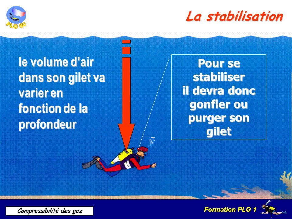 Formation PLG 1 Compressibilité des gaz La stabilisation le volume dair dans son gilet va varier en fonction de la profondeur Pour se stabiliser il de