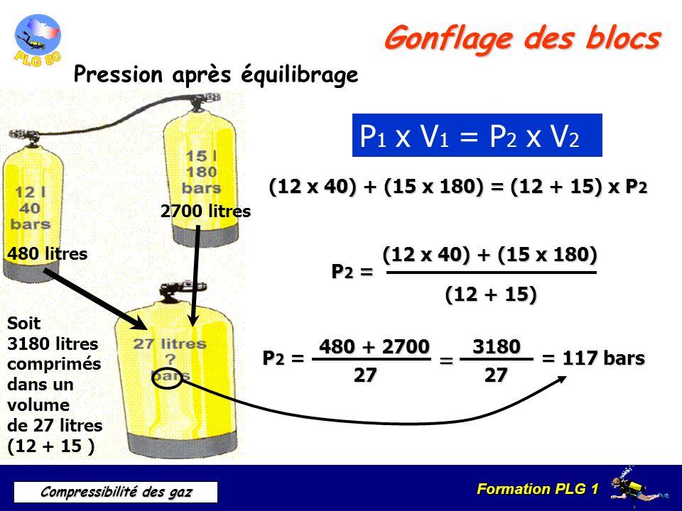 Formation PLG 1 Compressibilité des gaz Gonflage des blocs Pression après équilibrage P 1 x V 1 = P 2 x V 2 480 litres 2700 litres Soit 3180 litres co