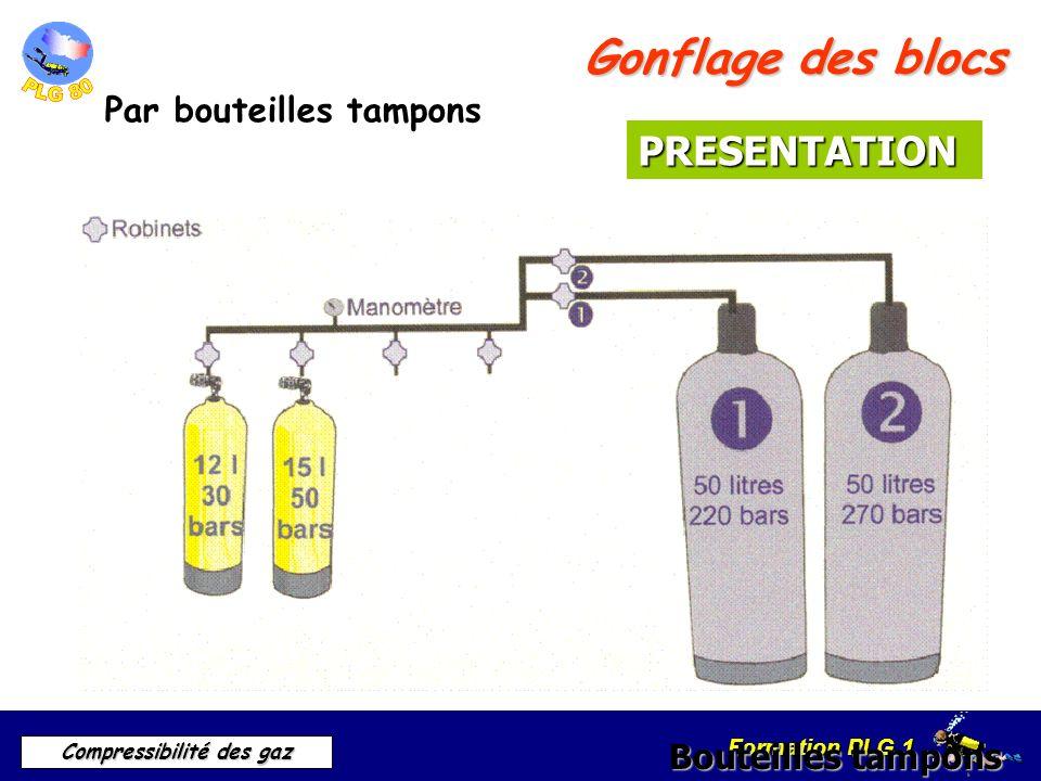 Formation PLG 1 Compressibilité des gaz Gonflage des blocs Par bouteilles tampons Bouteilles tampons PRESENTATION