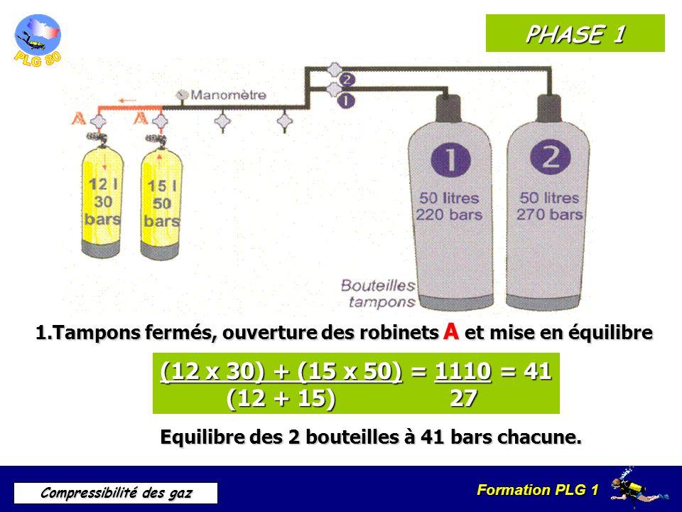 Formation PLG 1 Compressibilité des gaz PHASE 1 1.Tampons fermés, ouverture des robinets A et mise en équilibre (12 x 30) + (15 x 50) = 1110 = 41 (12