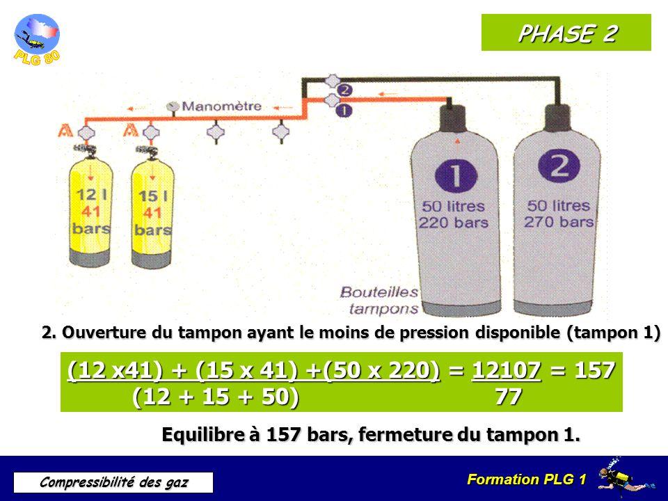 Formation PLG 1 Compressibilité des gaz PHASE 2 2. Ouverture du tampon ayant le moins de pression disponible (tampon 1) (12 x41) + (15 x 41) +(50 x 22