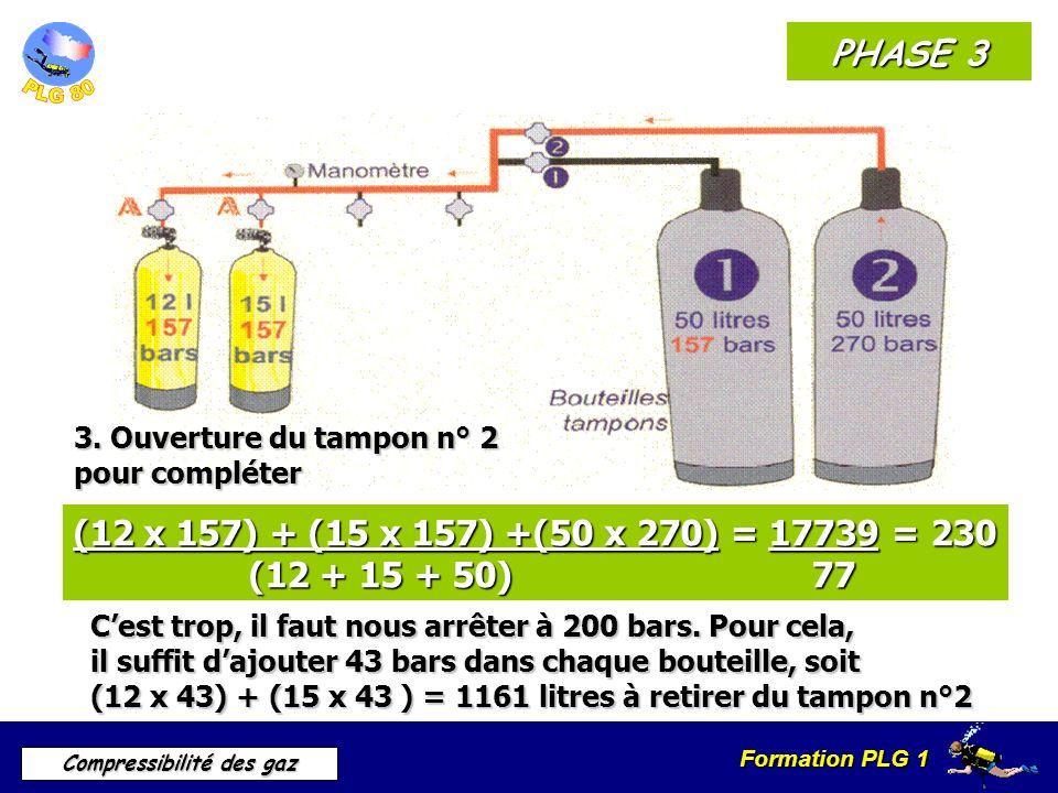 Formation PLG 1 Compressibilité des gaz PHASE 3 3. Ouverture du tampon n° 2 pour compléter (12 x 157) + (15 x 157) +(50 x 270) = 17739 = 230 (12 + 15