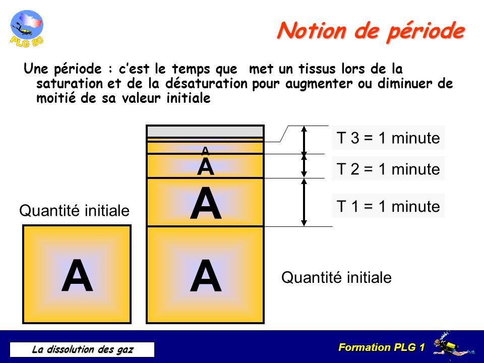 Formation PLG 1 La dissolution des gaz Notion de période Une période : cest le temps que met un tissus lors de la saturation et de la désaturation pou
