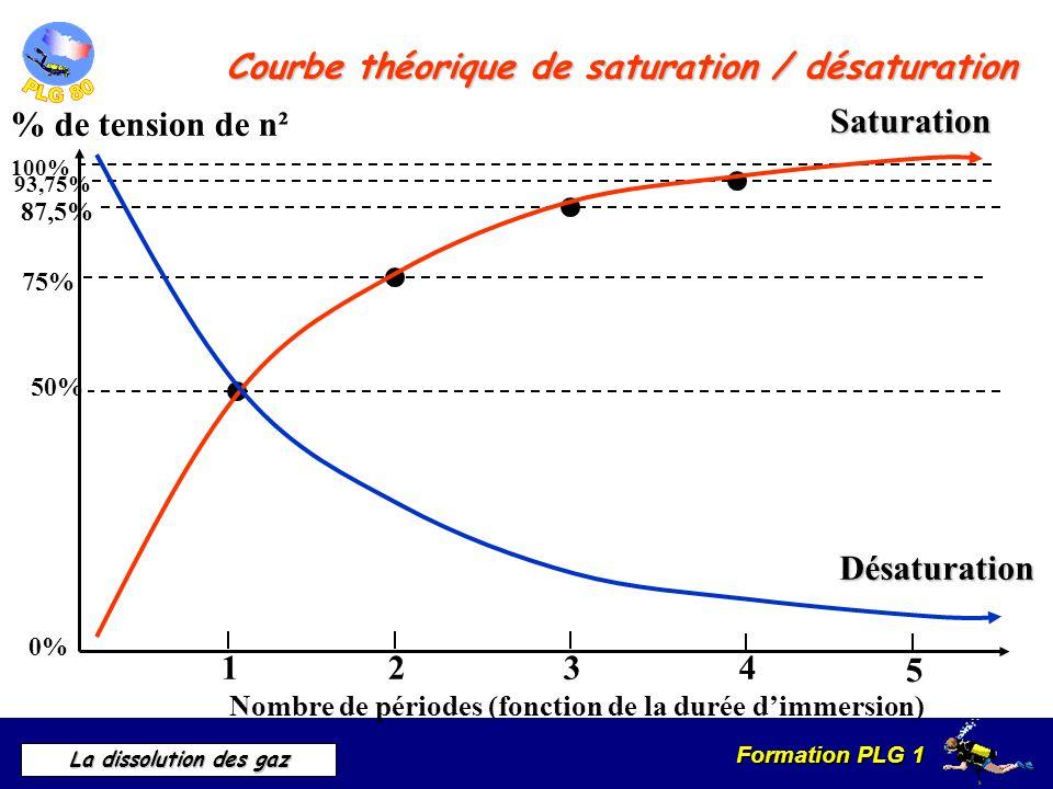 Formation PLG 1 La dissolution des gaz Courbe théorique de saturation / désaturation % de tension de n² 100% 0% 1234 5 Nombre de périodes (fonction de