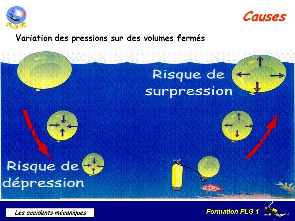 Formation PLG 1 Les accidents mécaniques Causes Variation des pressions sur des volumes fermés