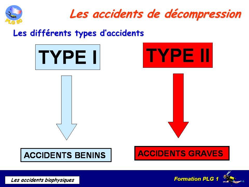 Formation PLG 1 Les accidents biophysiques Les accidents de décompression Les différents types daccidents