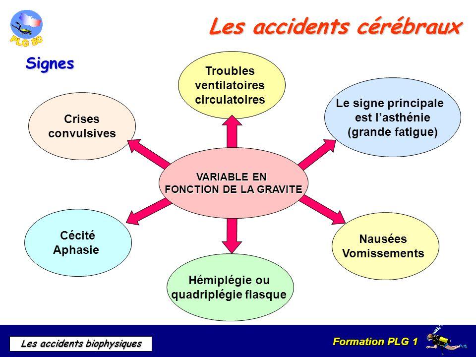Formation PLG 1 Les accidents biophysiques Les accidents cérébraux Le signe principale est lasthénie (grande fatigue) Nausées Vomissements Hémiplégie