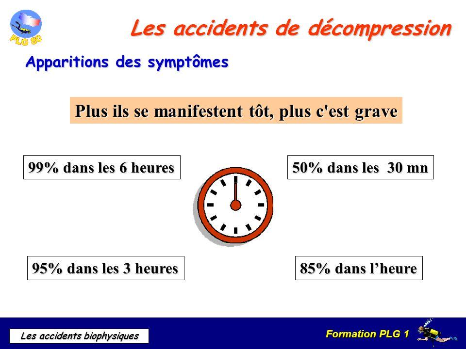 Formation PLG 1 Les accidents biophysiques Les accidents de décompression Apparitions des symptômes Plus ils se manifestent tôt, plus c'est grave 50%