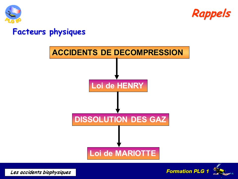 Formation PLG 1 Les accidents biophysiques Rappels ACCIDENTS DE DECOMPRESSION Loi de HENRYDISSOLUTION DES GAZLoi de MARIOTTE Facteurs physiques