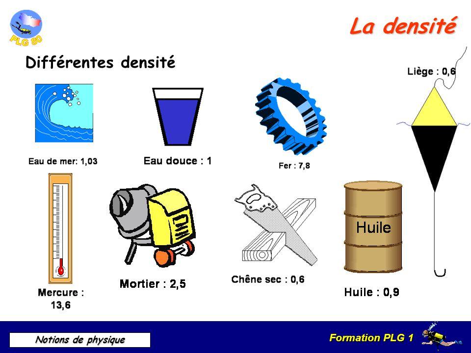 Formation PLG 1 Notions de physique La densité Différentes densité