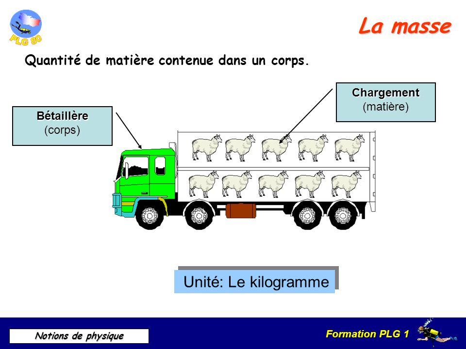 Formation PLG 1 Notions de physique La masse volumique Masse du corps considéré par unité de volume Unité : Kg /m 3 Symbole : Unité : Kg /m 3 Symbole :