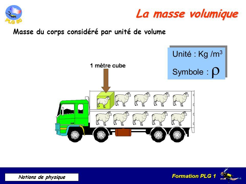 Formation PLG 1 Notions de physique La masse volumique Masse du corps considéré par unité de volume Unité : Kg /m 3 Symbole : Unité : Kg /m 3 Symbole
