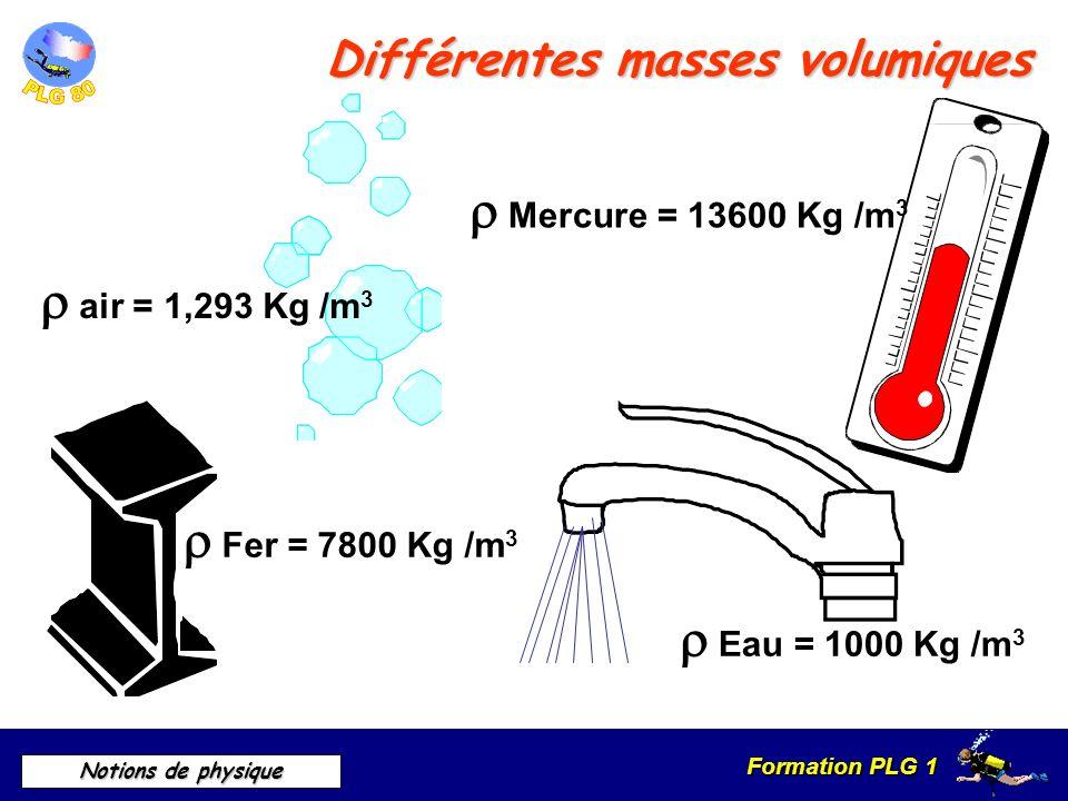 Formation PLG 1 Notions de physique Différentes masses volumiques Fer = 7800 Kg /m 3 Eau = 1000 Kg /m 3 Mercure = 13600 Kg /m 3 air = 1,293 Kg /m 3
