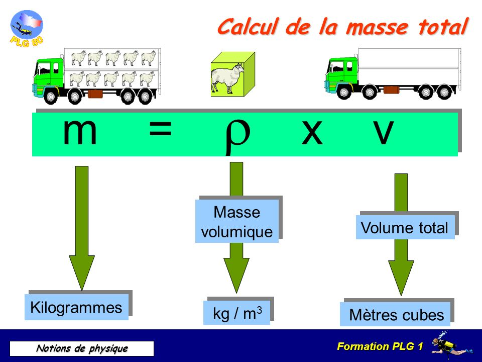 Formation PLG 1 Notions de physique Calcul de la masse total m = x v m = x v Masse volumique Masse volumique kg / m 3 Volume total Mètres cubes Kilogr