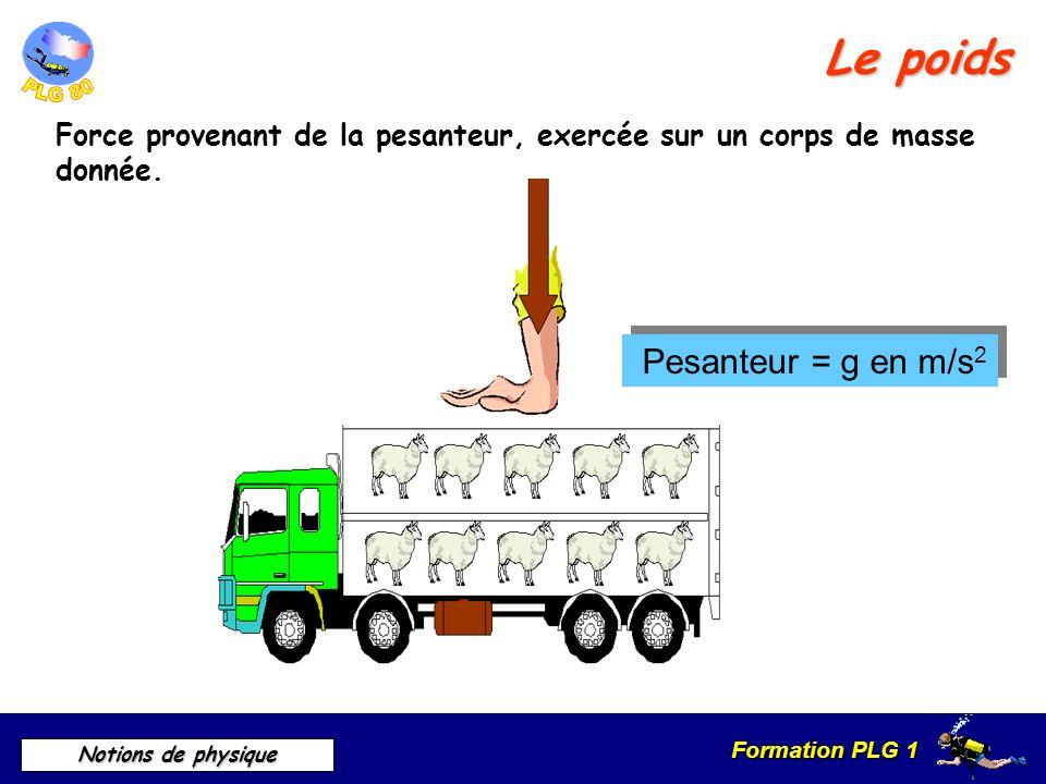 Formation PLG 1 Notions de physique Le poids Force provenant de la pesanteur, exercée sur un corps de masse donnée. Pesanteur = g en m/s 2 Pesanteur =