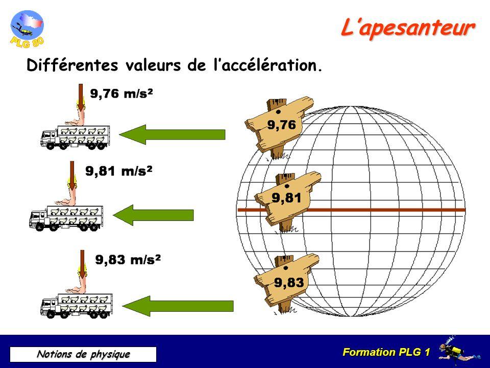 Formation PLG 1 Notions de physique Lapesanteur Caractéristique de la force Point d application Intensité Sens (verticale) Direction (bas)