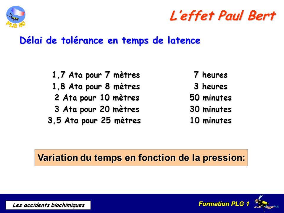 Formation PLG 1 Les accidents biochimiques 1,7 Ata pour 7 mètres 7 heures 1,8 Ata pour 8 mètres 3 heures 2 Ata pour 10 mètres 50 minutes 2 Ata pour 10