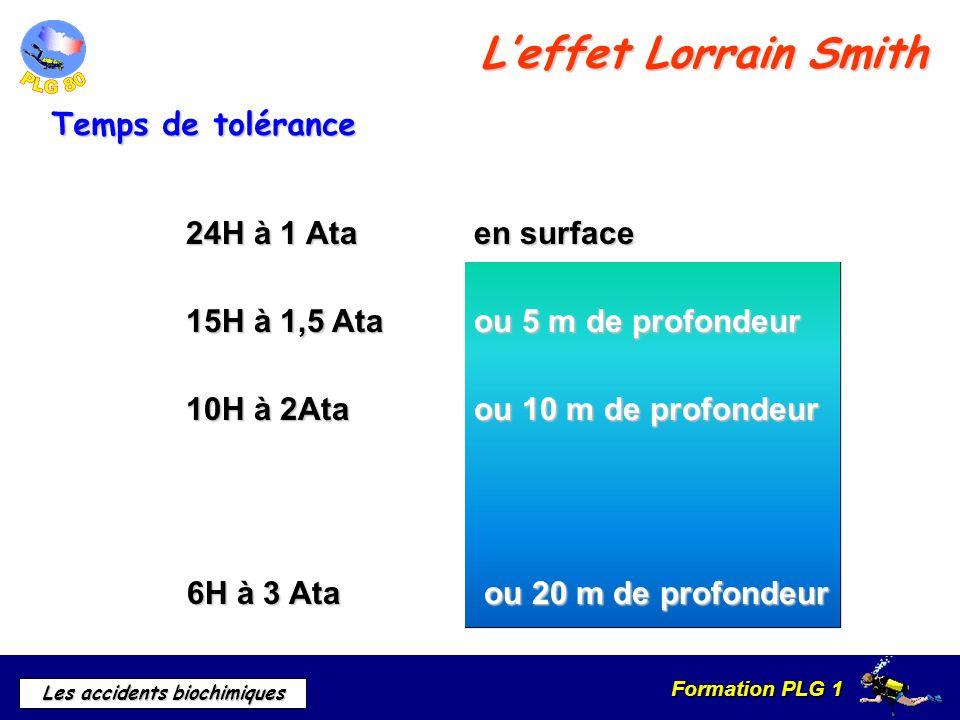 Formation PLG 1 Les accidents biochimiques 24H à 1 Ata en surface 15H à 1,5 Ata ou 5 m de profondeur 10H à 2Ata ou 10 m de profondeur 6H à 3 Ata ou 20