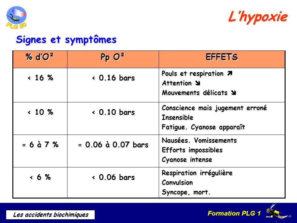 Formation PLG 1 Les accidents biochimiques % dO² Pp O² EFFETS < 16 % < 0.16 bars Pouls et respiration Pouls et respiration Attention Attention Mouveme