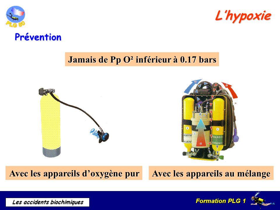Formation PLG 1 Les accidents biochimiques Jamais de Pp O² inférieur à 0.17 bars Lhypoxie Prévention Avec les appareils au mélange Avec les appareils