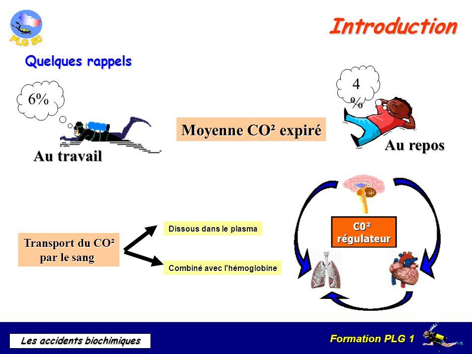 Formation PLG 1 Les accidents biochimiques Introduction Moyenne CO² expiré Transport du CO² par le sang Dissous dans le plasma Combiné avec l'hémoglob