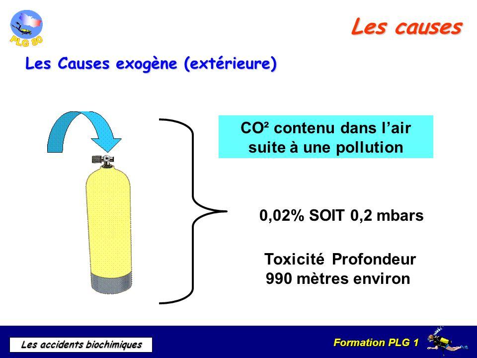 Formation PLG 1 Les accidents biochimiques 0,02% SOIT 0,2 mbars Toxicité Profondeur 990 mètres environ CO² contenu dans lair suite à une pollution Les