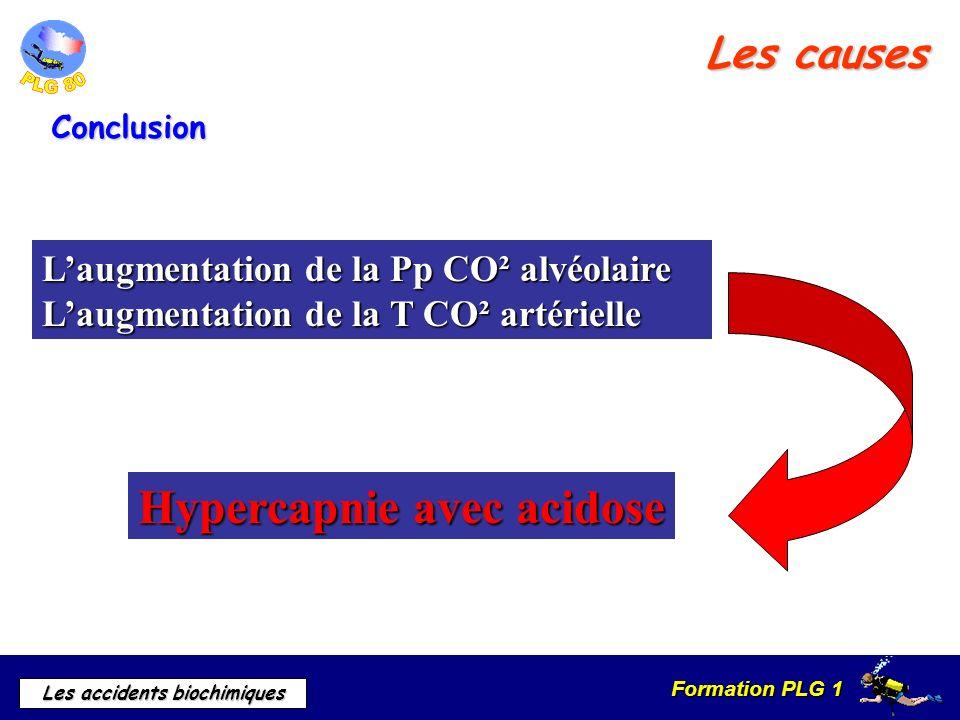 Formation PLG 1 Les accidents biochimiques Les causes Laugmentation de la Pp CO² alvéolaire Laugmentation de la T CO² artérielle Hypercapnie avec acid