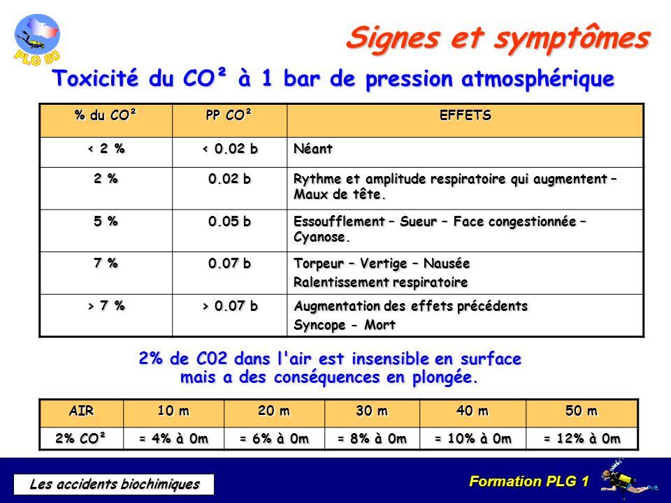 Formation PLG 1 Les accidents biochimiques Signes et symptômes Toxicité du CO² à 1 bar de pression atmosphérique 2% de C02 dans l'air est insensible e