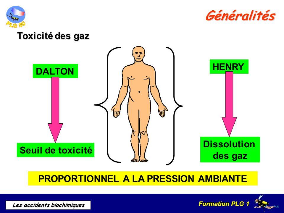 Formation PLG 1 Les accidents biochimiques Généralités Air comprimé 5000 Hpascal5 b CO²Pp < 10 Hpascal10 mb COPp < 0.05 Hpascal0.05 mb AzotePp < 5600 Hpascal5.6 b OxygènePp < 1600 Hpascal 1.6 b OxygènePp < 1600 Hpascal 1.6 b Seuil de toxicité des gaz