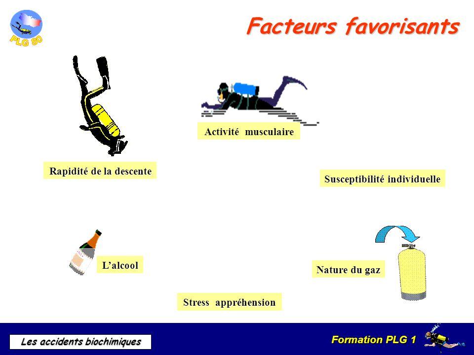 Formation PLG 1 Les accidents biochimiques Facteurs favorisants Activité musculaire Lalcool Susceptibilité individuelle Stress appréhension Nature du