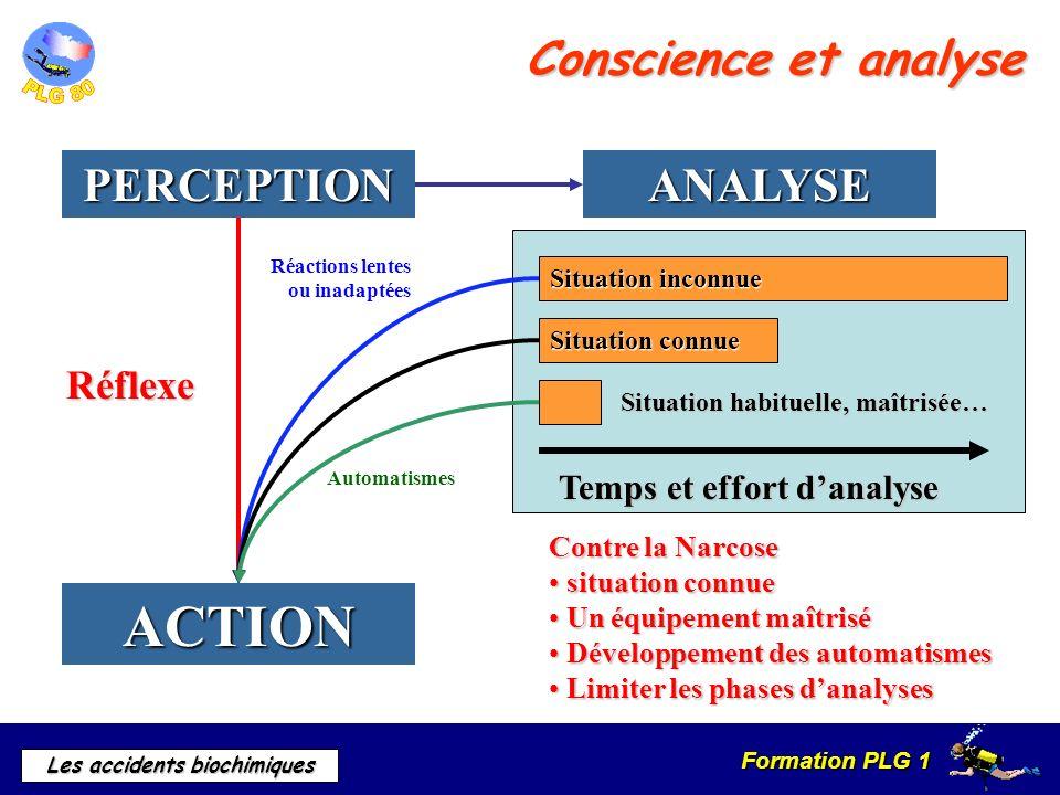 Formation PLG 1 Les accidents biochimiques Conscience et analyse PERCEPTIONANALYSE ACTION Réflexe Temps et effort danalyse Contre la Narcose situation
