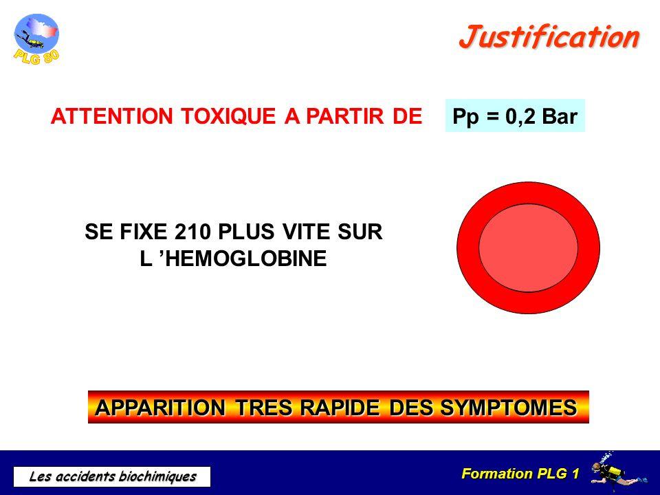 Formation PLG 1 Les accidents biochimiques Justification Pp = 0,2 Bar ATTENTION TOXIQUE A PARTIR DE SE FIXE 210 PLUS VITE SUR L HEMOGLOBINE APPARITION