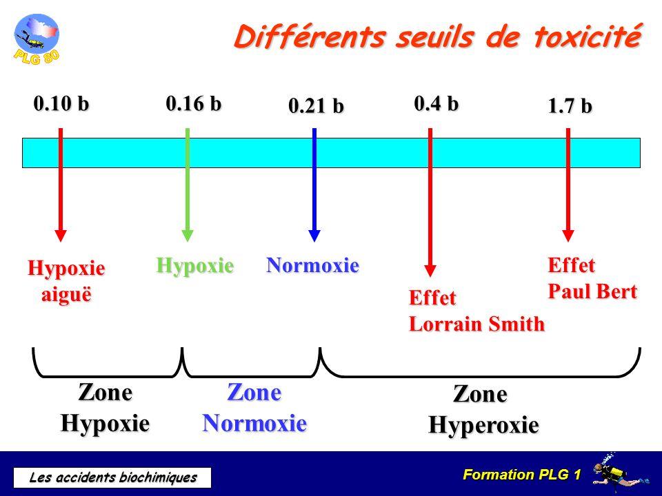 Formation PLG 1 Les accidents biochimiques Différents seuils de toxicité NormoxieHypoxie Hypoxieaiguë Effet Lorrain Smith Effet Paul Bert ZoneNormoxie