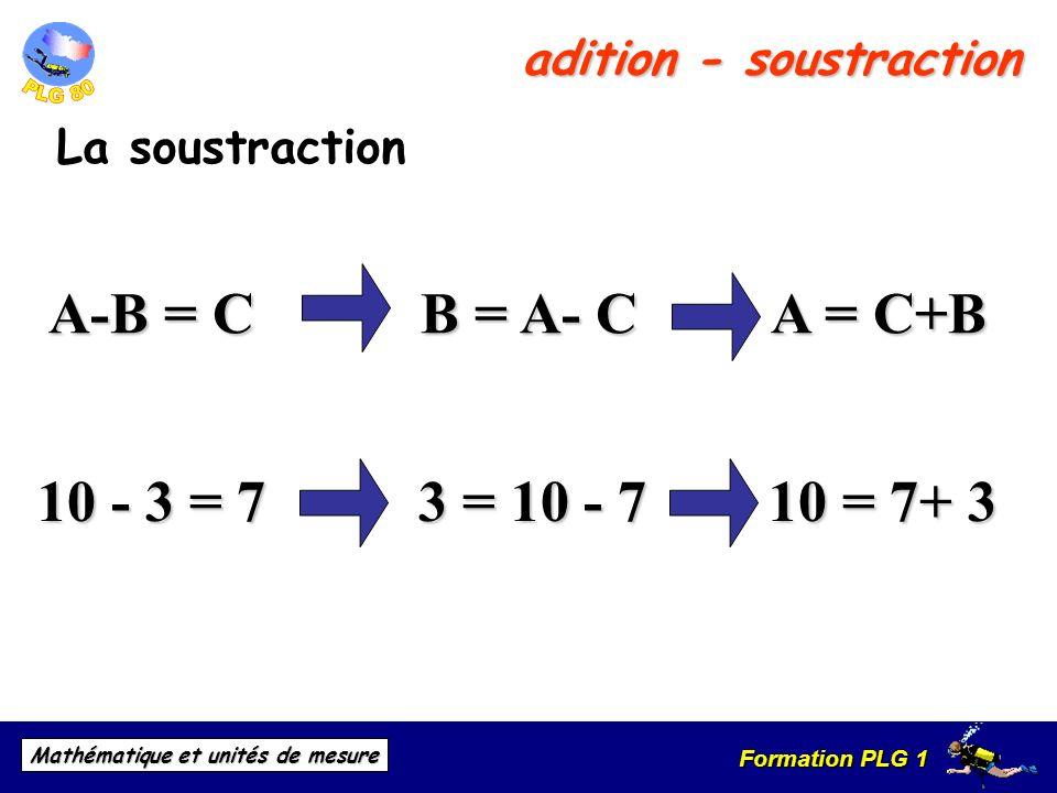 Formation PLG 1 Mathématique et unités de mesure adition - soustraction La soustraction A-B = C B = A- C A = C+B 10 - 3 = 7 3 = 10 - 7 10 = 7+ 3