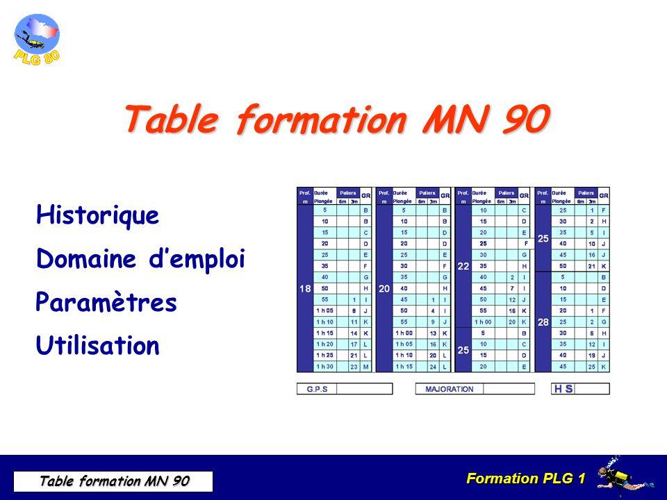 Formation PLG 1 Table formation MN 90 Table formation MN 90 Historique Domaine demploi Paramètres Utilisation