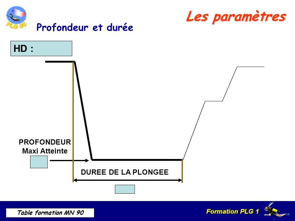 Formation PLG 1 Table formation MN 90 HD : PROFONDEUR Maxi Atteinte DUREE DE LA PLONGEE Les paramètres Profondeur et durée