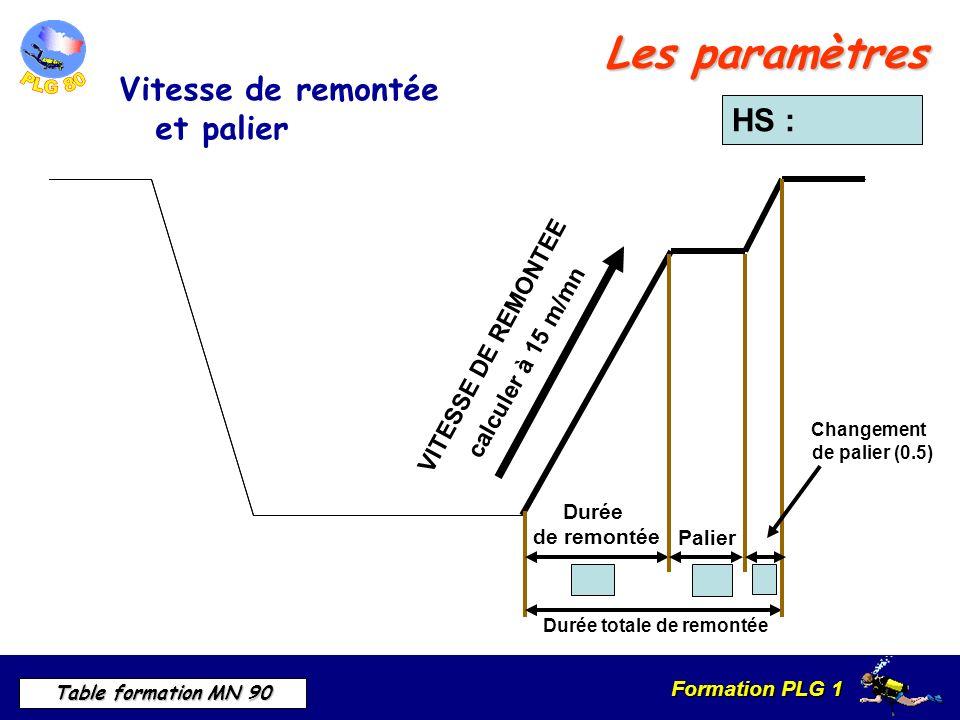 Formation PLG 1 Table formation MN 90 VITESSE DE REMONTEE calculer à 15 m/mn Durée totale de remontée Durée de remontée Palier Changement de palier (0.5) HS : Les paramètres Vitesse de remontée et palier