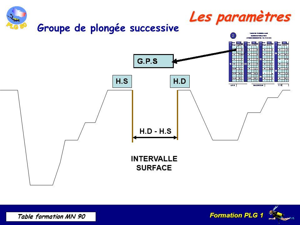 Formation PLG 1 Table formation MN 90 H.S H.D INTERVALLESURFACE H.D - H.S Les paramètres Groupe de plongée successive