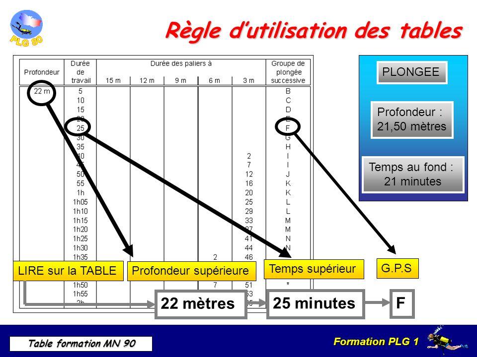 Formation PLG 1 Table formation MN 90 Règle dutilisation des tables Profondeur : 21,50 mètres Temps au fond : 21 minutes PLONGEE LIRE sur la TABLE Profondeur supérieure 22 mètres 25 minutes Temps supérieur G.P.S F