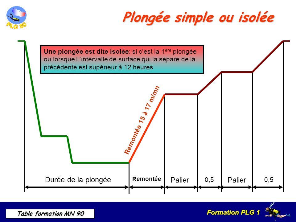 Formation PLG 1 Table formation MN 90 Durée de la plongée Remontée Palier 0,5 Palier 0,5 Remontée 15 à 17 m/mn Une plongée est dite isolée: si cest la 1 ère plongée ou lorsque l intervalle de surface qui la sépare de la précédente est supérieur à 12 heures Plongée simple ou isolée