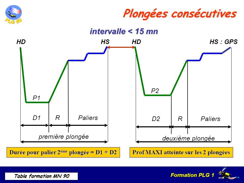 Formation PLG 1 Table formation MN 90 Plongées consécutives intervalle < 15 mn HDHS P1 première plongée RPaliersD1 RPaliers deuxième plongée D2 HDHS : GPS P2 Durée pour palier 2 ème plongée = D1 + D2 Prof MAXI atteinte sur les 2 plongées