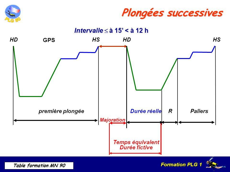 Formation PLG 1 Table formation MN 90 Plongées successives Majoration Durée fictive Temps équivalent Intervalle à 15 < à 12 h HDHS RDurée réellePaliers HDHS première plongée GPS